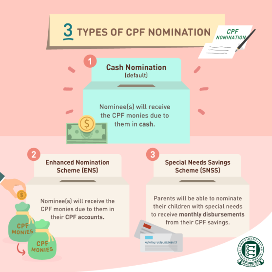 What happens to your CPF savings when you pass away 1