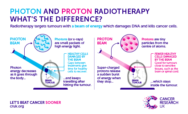 Photon & Proton Radiotherapy differences