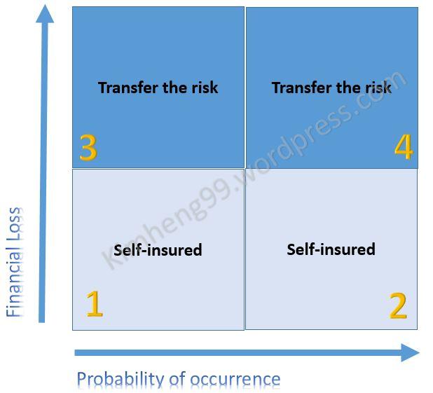 Risk trf